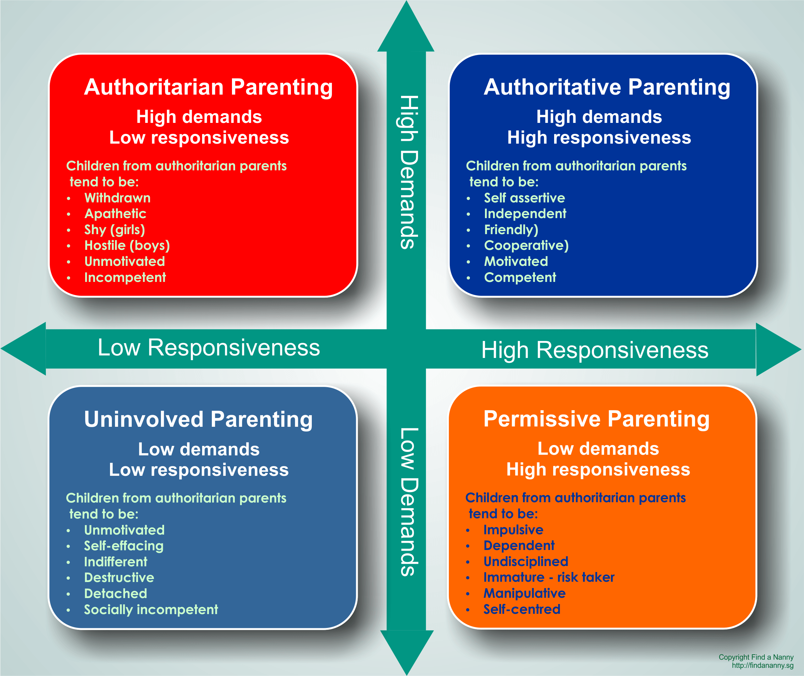different parenting style essay